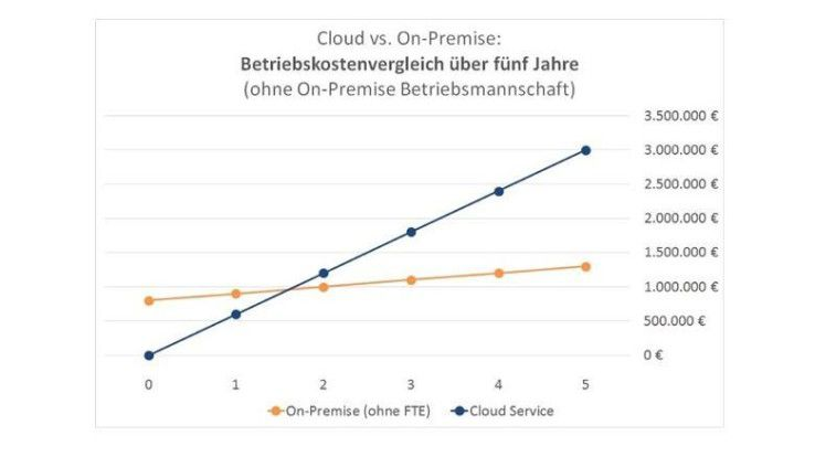 Auf den ersten Blick scheint der Cloud-Service deutlich mehr zu kosten.
