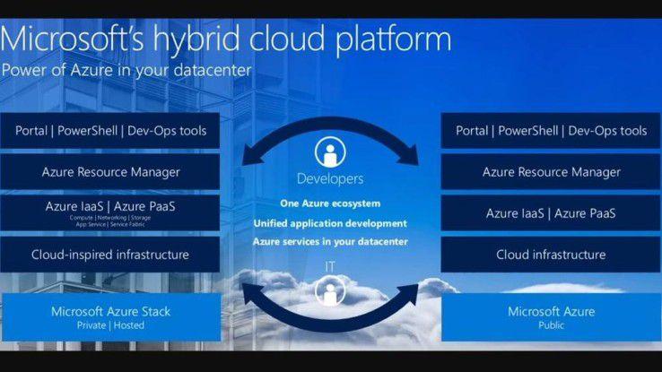 Mit Azure Stack stellt Microsoft die komplette Technologie seiner Public Cloud für lokale Rechenzentren zur Verfügung.