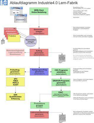 Das Ablaufdiagramm der Fertigung
