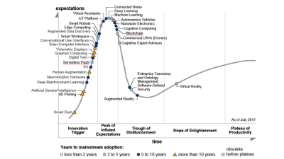 Gartner Hype Cycle for Emerging Technologies 2017: KI gehört zu den Megatrends - Foto: Gartner