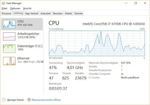 Unter Windows 8.1 und 10 informieren im Task-Manager ansprechende Diagramme über die Prozessorlast, und Sie sehen auch die maximale Taktfrequenz der CPU.