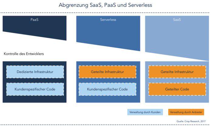 Abgrenzung SaaS, PaaS und Serverless