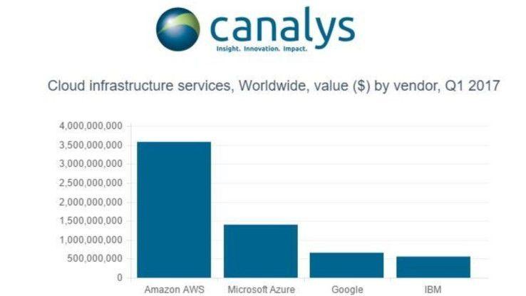 Das Marktforschungsunternehmen Canalys taxiert den weltweiten Umsatz von Google mit IaaS-Diensten (Infrastructure as a Service) im ersten Quartal 2017 auf etwa 500 Millionen Dollar.