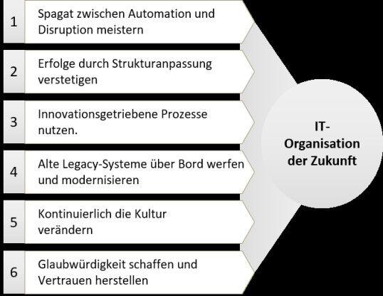 Erfolgsfaktoren für die IT-Organisation der Zukunft