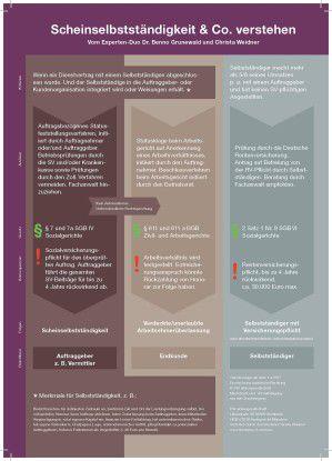 Infografik Scheinselbstständigkeit & Co. verstehen