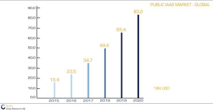 Entwicklung des weltweiten Public IaaS Markts