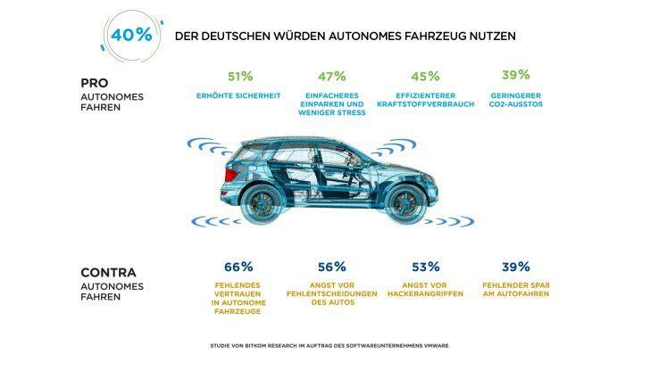 Es gibt zahlreiche Argumente pro und contra autonome Fahrzeuge.