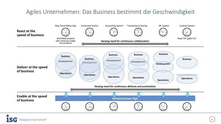 Agiles Unternehmen: Das Business bestimmt die Geschwindigkeit