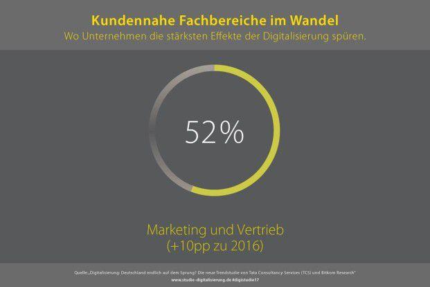 Für 52 Prozent der Befragten findet im Marketing und Vertrieb ein Paradigmenwechsel statt.