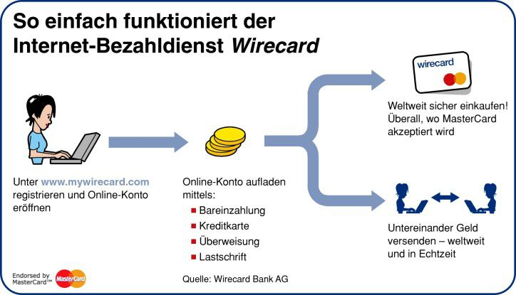 wirecard die virtuelle prepaid kreditkarte paypal. Black Bedroom Furniture Sets. Home Design Ideas