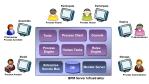 Business Process Management: Prozesse entwickeln und optimieren mit BPM