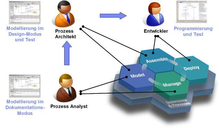 Aufgabenverteilung: Die wichtigsten Rollen und ihre Werkzeuge.