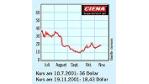 Ciena - Kostspieliger Branchenprimus (23.11.2001)