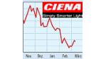 Ciena - Risiken einer zyklischen Aktie (15.3.2002)