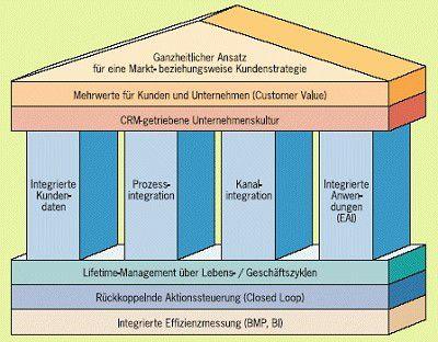 """Eine erfolgreiche CRM-Einführung muss die oben dargestellten zehn Elemente umfassen, so das Gutachten des """"CRM""""-Experten. Quelle: CRM-Expertenrat"""