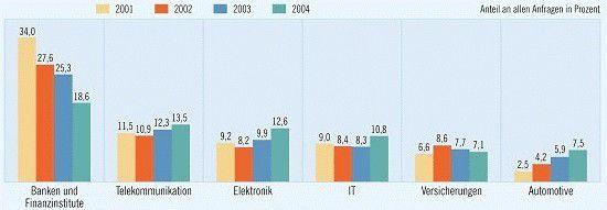 Die Banken bleiben der größte Auftraggeber für IT-Freiberufler, aber der Anteil anderer Branchen am Projektmarkt wächst. (Quelle: Gulp)