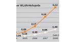 46/2004: Public Hotspots: Der Markt hebt ab