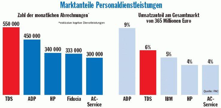 Marktanteile Personaldienstleistungen: Gemessen an der Zahl der monatlichen Abrechnungen ist TDS Marktführer. Allerdings erlöst das Unternehmen pro Transaktion weniger als etwa ADP, so dass TDS im Umsatz-Ranking zurückfällt.