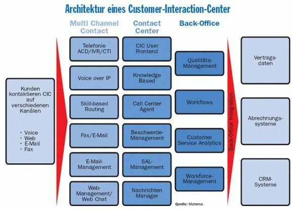 In einem Customer-Interaction-Center lassen sich viele verschiedene Kommunikationskanäle bündeln. Allerdings müssen Backend- und Frontend-Systeme entsprechend integriert werden.