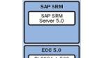 Mysap ERP: Mehr als ein Release-Wechsel