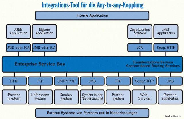 Ein Enterprise Service Bus bedient sich zum zuverlässigen Nachrichtenaustausch einer Message-oriented Middleware (MOM). Quelle: Wehner