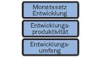 Die produktivere Softwareentwicklung