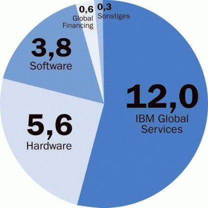 53 Prozent des gesamten IBM-Umsatzes entfielen zuletzt auf den Servicebereich. Er ist damit kaum noch lenkbar und wird künftig in die drei Sparten Consulting, Outsourcing und Supply Chain getrennt.