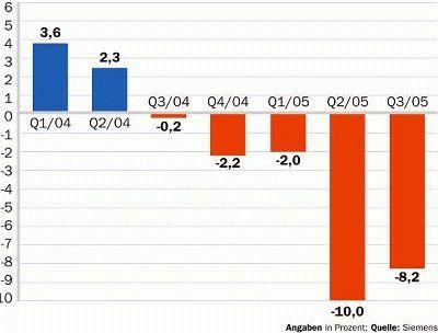 Von einer Profitmarge zwischen fünf und sechs Prozent, so wie von Siemens-Chef Klaus Kleinfeld gefordert, ist SBS weit entfernt. Zuletzt ist der Wert tief in den roten Bereich abgesackt.