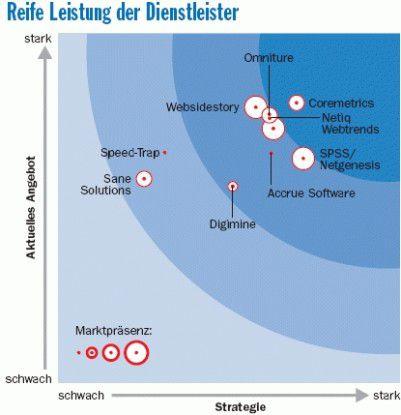 Die meisten Anbieter erbringen nach Forrester-Einschätzung gute Dienste. Allerdings ist ihr Portfolio kaum zu unterscheiden.