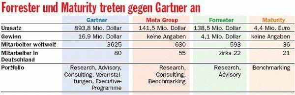 Mit der Übernahme der Meta Group vergrößert Gartner den Abstand zur Konkurrenz. Die Daten beziehen sich jeweils auf das Jahr 2004. Für das laufende Jahr rechnet Gartner mit rund einer Milliarde Dollar Umsatz.