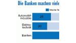 BPO: Die Banken zaudern