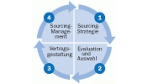 Sourcing-Management zahlt sich aus