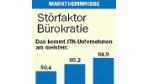 Störfaktor Bürokratie (38/2005)