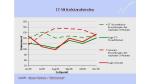 IT-Mittelstandsindex: wirtschaftliche Entwicklung auf Zweijahres-Hoch