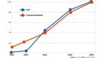 Forrester: 2007 kommt der Aufschwung