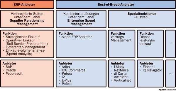 Beim Funktionsumfang hinken die ERP- den Best-of-Breed-Anbietern hinterher. Ihr Vorteil: die Integration.