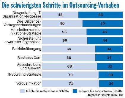 Als schwere Bürde in Outsourcing-Projekten empfinden die meisten Verantwortlichen die Überarbeitung der Prozesse und der Organisation.