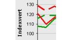 Mittelstandsindex: Optimistische Erwartungen