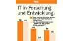 IT in Forschung und Entwicklung