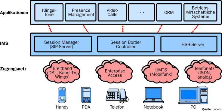 Wie eine Dockingstation verbindet IMS die verschiedensten Anwendungen über die Netze mit unterschiedlichen Endgeräten.