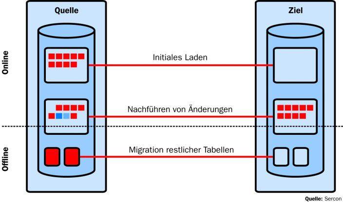 Umfangreiche Tabellen können in einem zweiten Schritt in das Zielsystem nachgeführt werden.