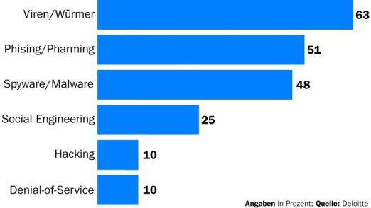 Eine internationale Befragung von Finanzdienstleistern durch Deloitte ergab, dass in den vergangenen zwölf Monaten mit Abstand die meisten Sicherheitsvorfälle auf das Konto von Viren und Würmern gingen.