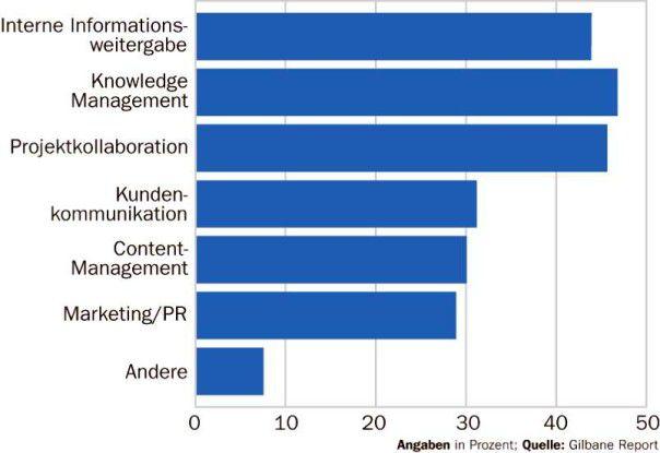 Laut Gilbane Report dominieren Wissens-Management und interner Informationsaustausch bei der Nutzung von Wikis in Unternehmen.