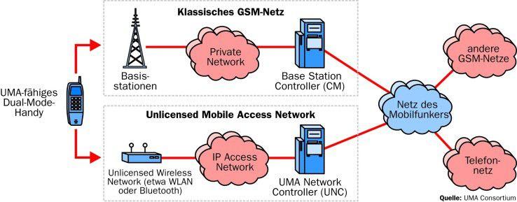 Prinzipiell funktioniert UMA ähnlich wie das klassische GSM-Netz, nur dass beipielsweise WLAN-Access-Points die Basisstationen ersetzen. Dies soll unter anderem eine bessere Indoor-Abdeckung ermöglichen.