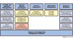 Tivoli auf Kurs zum Service-Management