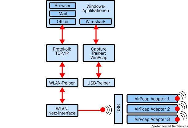 Prinzipiell verwendet Wireshark unter Windows den Capture Driver WinPcap, der mit dem Treiber des Netzadapters - oder bei der WLAN-Lösung mit dem USB-Treiber - kommuniziert. Dabei kann der Treiber von WinPcap so konfiguriert werden, dass sämtliche Ethernet Frames an WinPcap weitergeleitet werden (Promiscuous Mode). Dabei kann Wireshark gleichzeitig neben anderen Windows-Anwendungen betrieben werden und die von diesen gesendeten oder empfangenen Daten aufzeichnen.