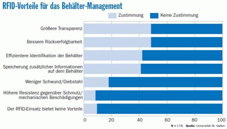 Etwa 90 Prozent der Studienteilnehmer bestätigten, dass die RFID-Technik Vorteile für das Behälter- Management biete – vor allem hinsichtlich Transparenz und Rückverfolgbarket.
