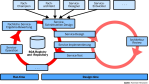 Wie Repositories die SOA verwalten