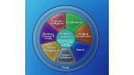 Microsofts Sharepoint Server 2007 bedrängt ECM- und BI-Anbieter