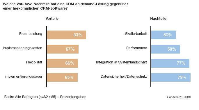 Anwender schätzen das Preis-Leistungsverhältnis von CRM on Demand und fürchten mögliche Sicherheitslücken.